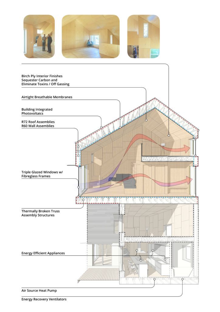 Elements of ZEROHouse's sustainable and Passive House design.