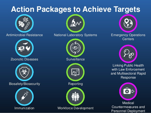GHSA Action Packages graphic by Benjamin J. Park, MD (US CDC) from  Antimicrobial Resistance (AMR) in Humans and the Global Health Security Agenda