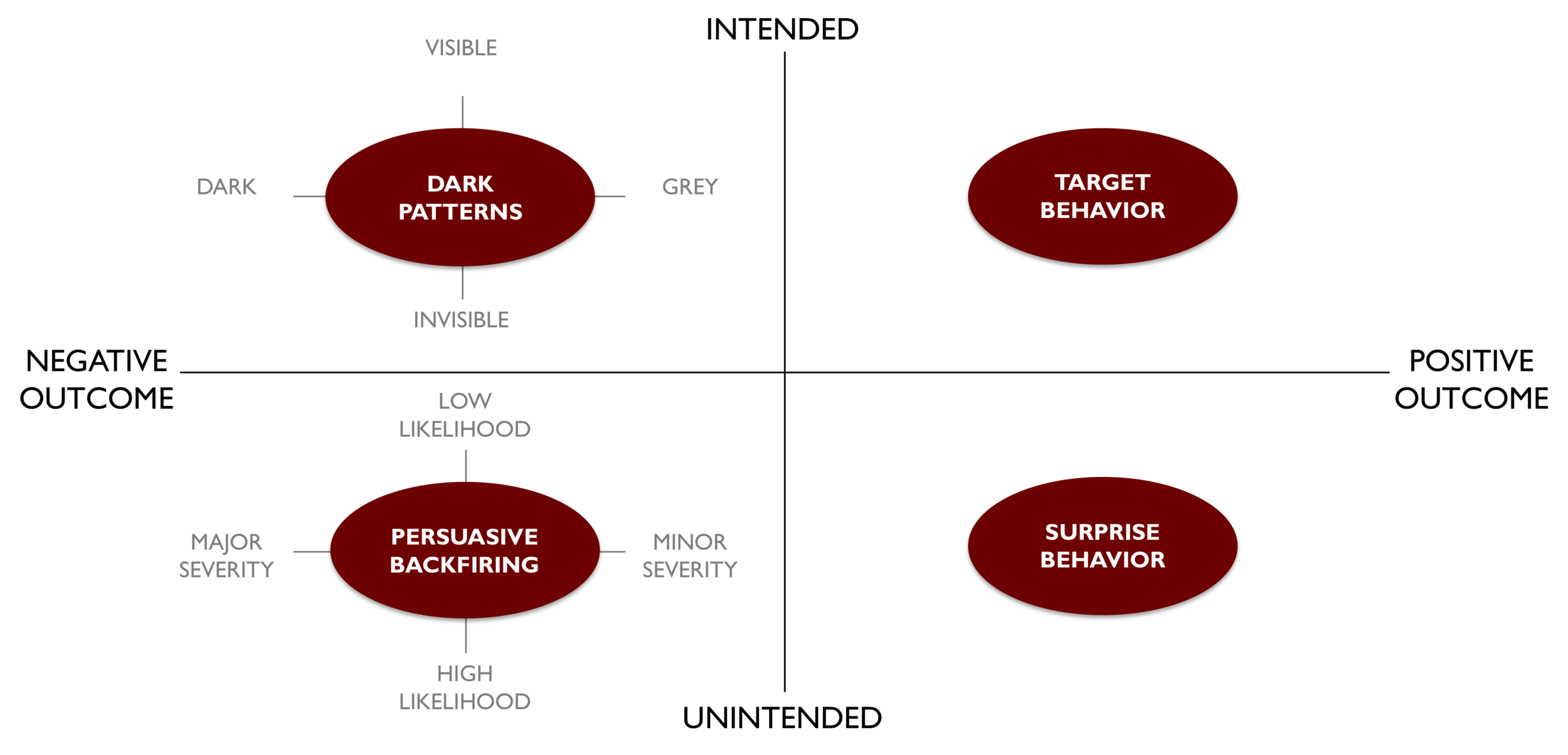 Intention-Outcome matrix adopted from  Stibe and Cugelman .