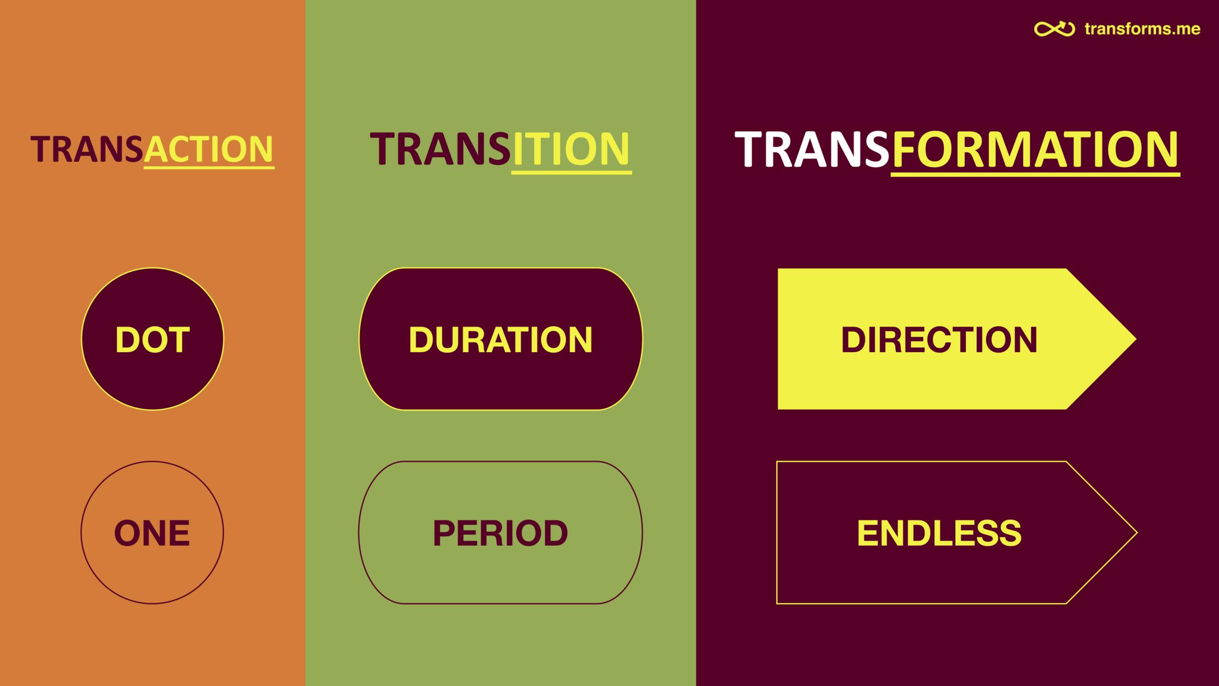 Make Transformation — Mastering Transformation