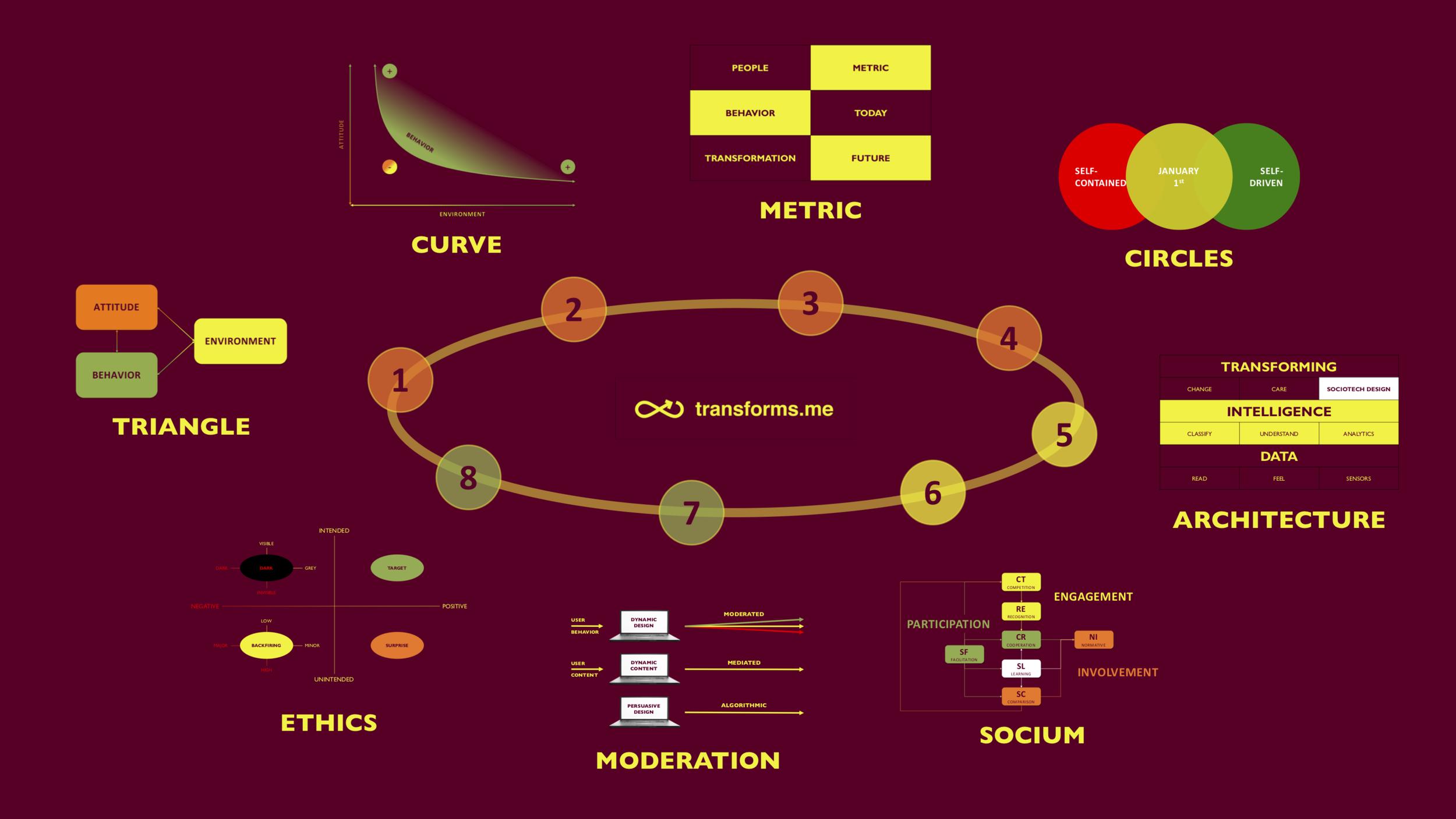 Fig. 2.  Transforming Framework.