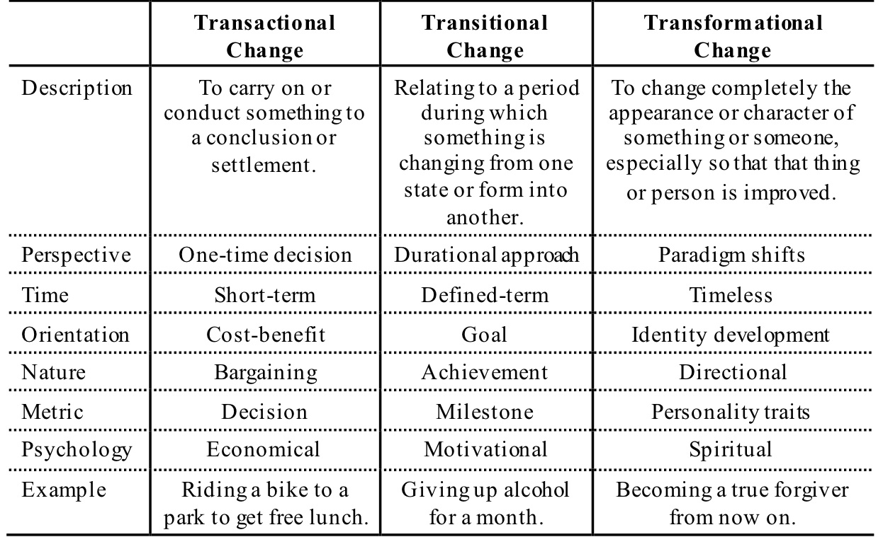 Table 1.  Types of change and their characteristics.