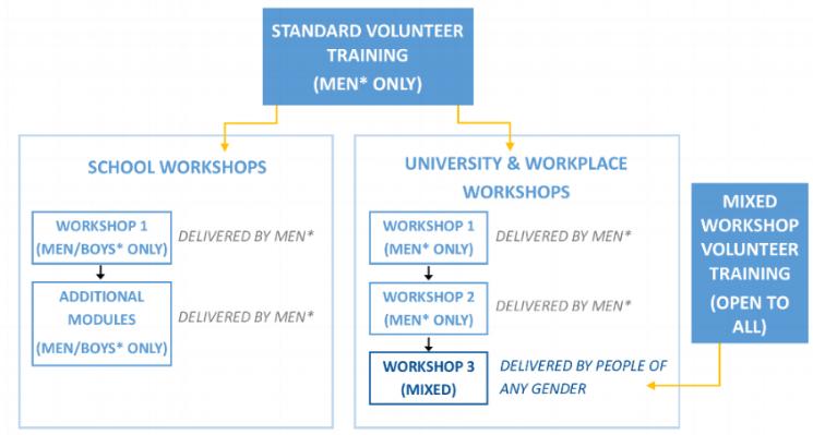 Gender Policy Diagram.png