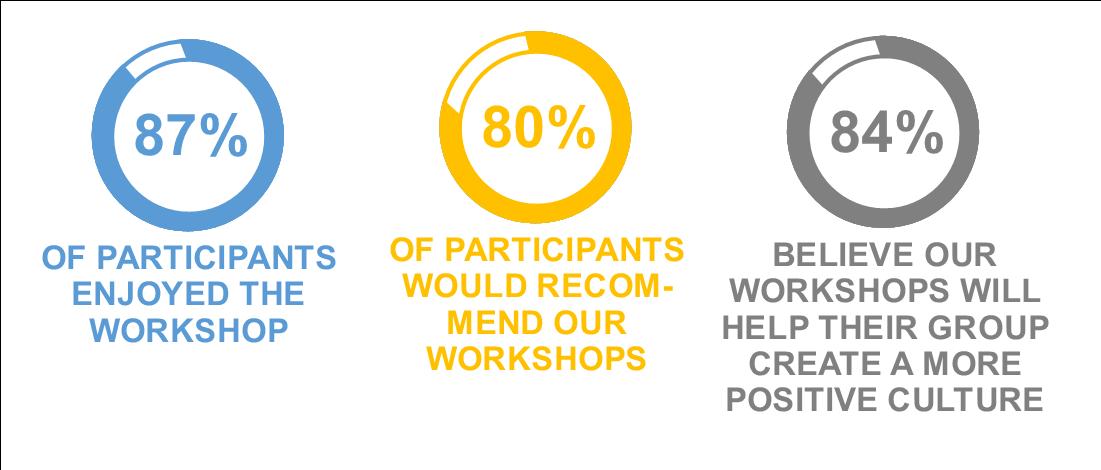Workshop Feedback Infographics.png