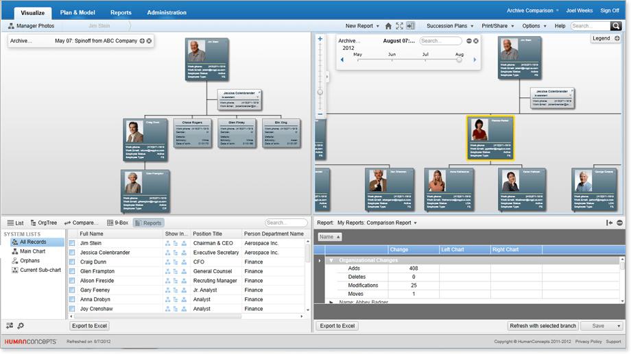 Easily produce reports summarizing changes to the organization and key metrics.