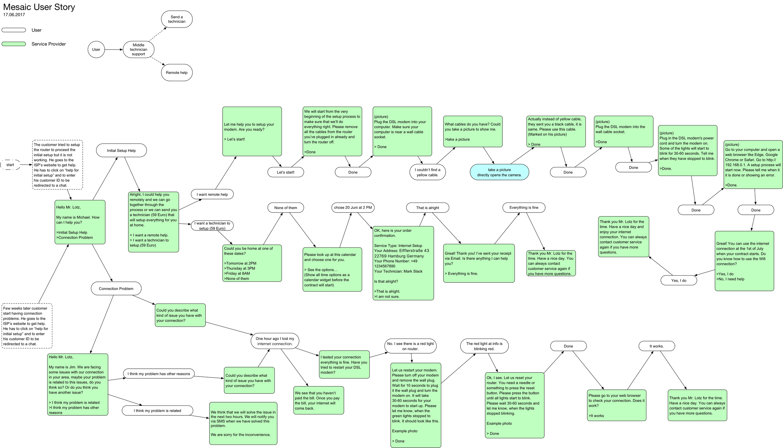 I made the User Story in order to create the scenario. Click for bigger image :)
