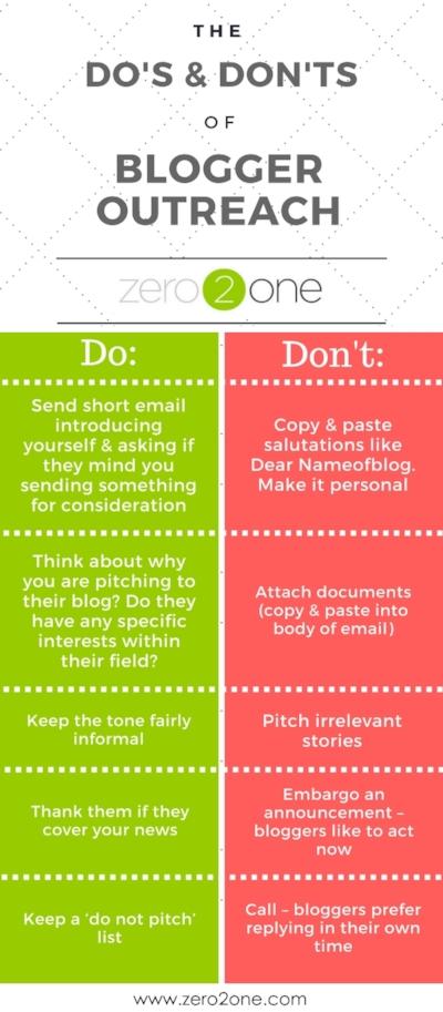 The Dos & Don'ts of Blogger Outreach
