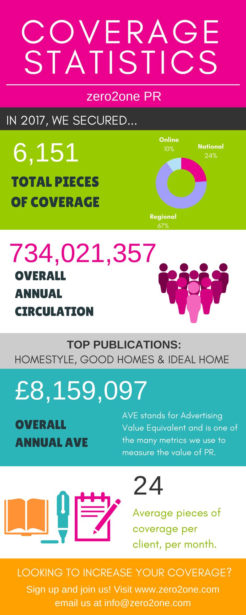 PR Press Coverage Statistics