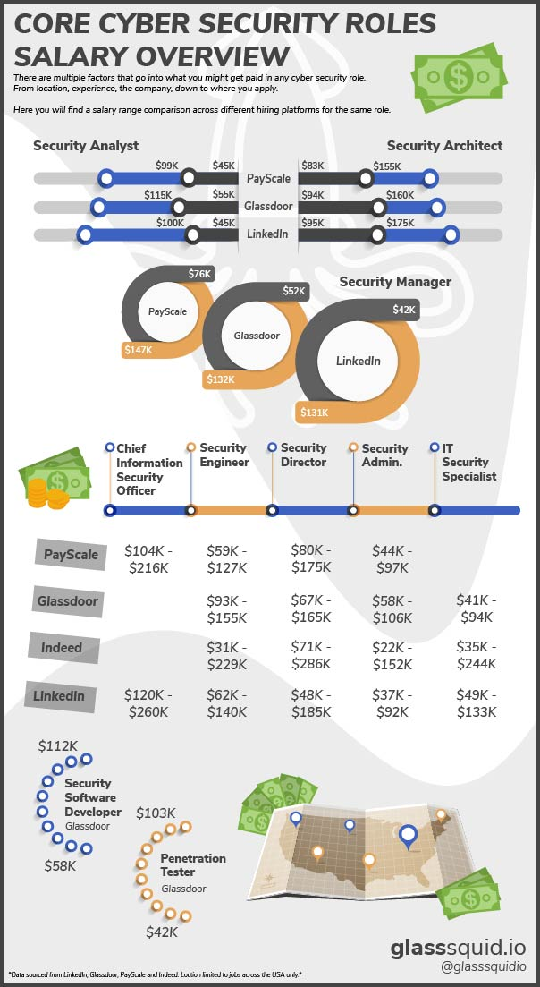GS Salaries Infographic.jpg