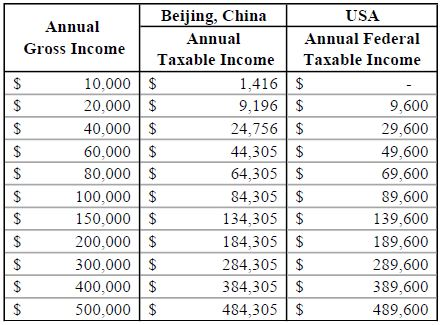 Table 2: 2017 Taxable Income Comparison between China and the U.S.- Individual