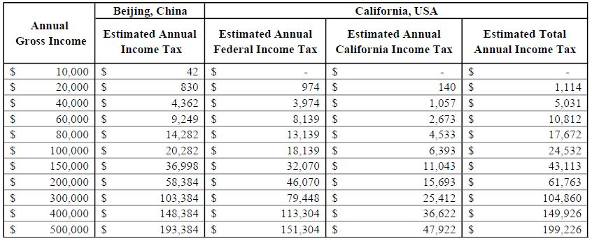 Table 3: 2017 Estimated Income Tax Comparison between China and the U.S. - Individual