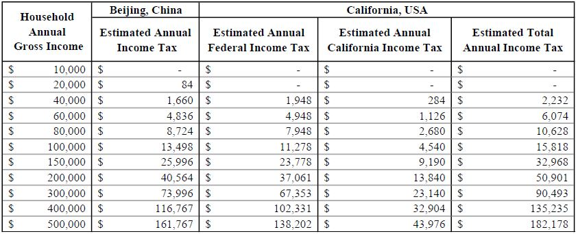 Table 4: 2017 Estimated Income Tax Comparison between China and the U.S. - Married Couple
