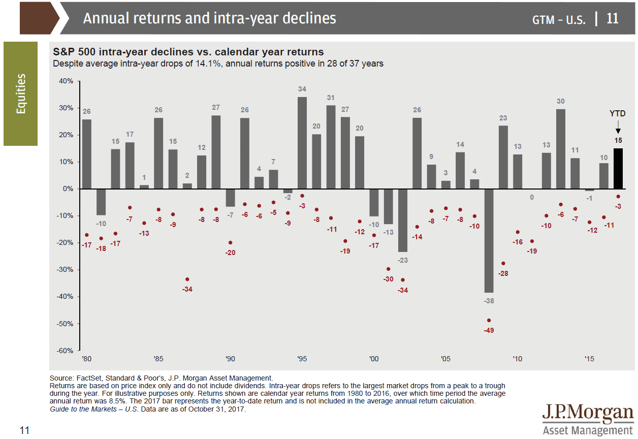 Figure 1: S&P 500 intra-year declines vs. calendar year returns