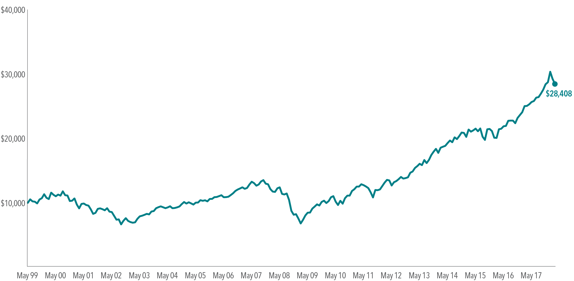 Exhibit 1.   Hypothetical Growth of Wealth in the S&P 500 Index, May 1999–March 2018     © 2018 S&P Dow Jones Indices LLC, a division of S&P Global. All rights reserved. Not representative of an actual investment. Indices are not available for direct investment; therefore, their performance does not reflect the expenses associated with the management of an actual portfolio