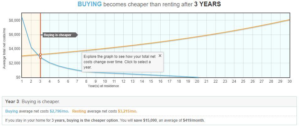Rent vs. Buy Output 3.JPG