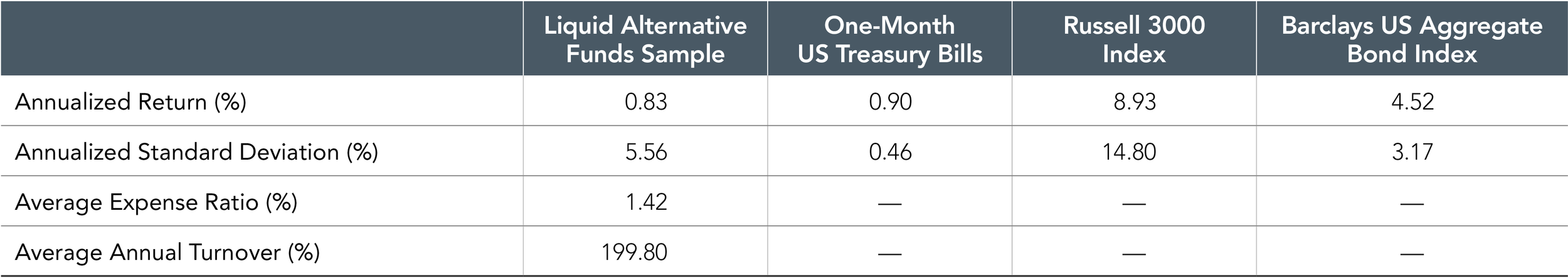 Exhibit 2. Performance and Characteristics of Liquid Alternative Funds in the U.S. vs. Traditional Stock and Bond Indices, June 2006-December 2017     Past performance is no guarantee of future results. Results could vary for different time periods and if the liquid alternative fund universe, calculated by Dimensional using CRSP data, differed. This is for illustrative purposes only and doesn't represent any specific investment product or account. Indices cannot be invested into directly and do not reflect fees and expenses associated with an actual investment. The fund returns included in the liquid alternative funds average are net of expenses. Please see a fund's annual report and prospectus for additional information on a specific portfolio's turnover and the expenses it incurs.    Liquid Alternative Funds Sample includes absolute return, long/short equity, managed futures, and market neutral equity mutual funds from the CRSP Mutual Fund Database after they have reached $50 million in AUM and have at least 36 months of return history. Dimensional calculated annualized return, annualized standard deviation, expense ratio, and annual turnover as an asset-weighted average of the Liquid Alternative Funds Sample. It is not possible to invest directly in an index. Past performance is not a guarantee of future results. Source of one-month US Treasury bills: © 2018 Morningstar. Former source of one-month US Treasury bills: Stocks, Bonds, Bills, and Inflation, Chicago: Ibbotson And Sinquefield, 1986. Barclays indices © Barclays 2018. Russell data © Russell Investment Group 1995–2018, all rights reserved.    Standard deviation is a measure of the variation or dispersion of a set of data points. Standard deviations are often used to quantify the historical return volatility of a security or a portfolio. Turnover measures the portion of securities in a portfolio that are bought and sold over a period of time.