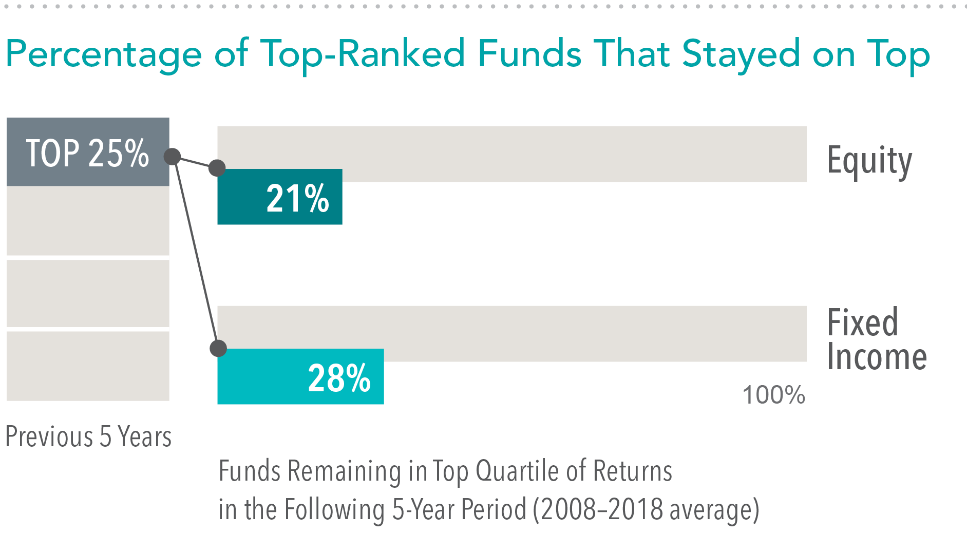 Source: Mutual Fund Landscape 2019, Dimensional Fund Advisors. See Appendix for important details on the study. Past performance is no guarantee of future results.