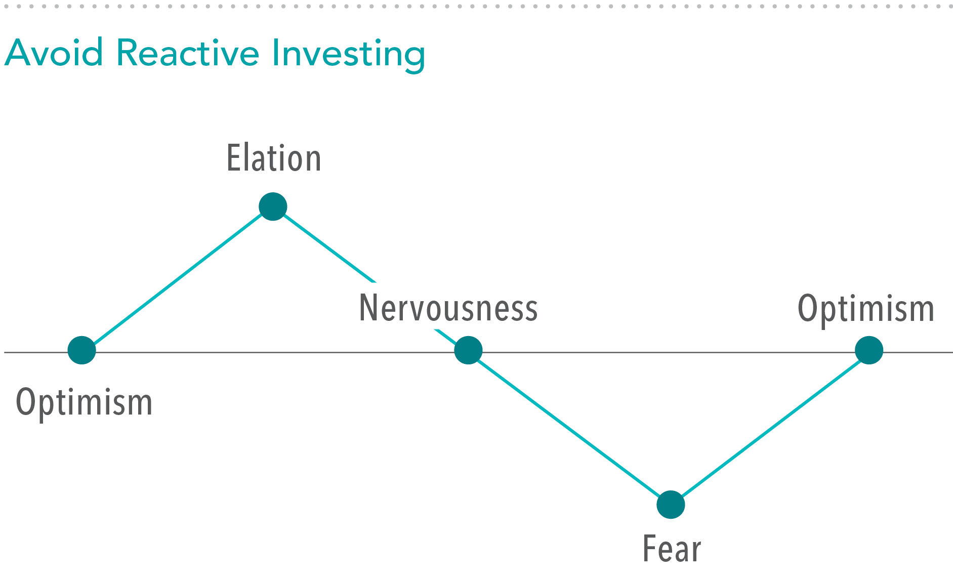 Avoid Reactive Investing.png