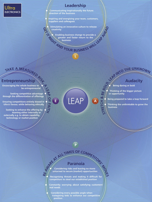 Leap 2010.jpg