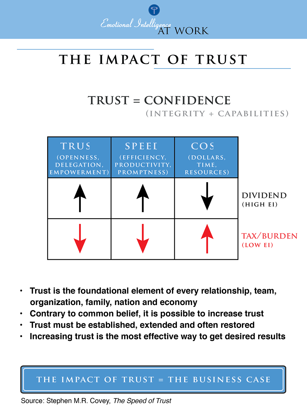 Impact of Trust.png