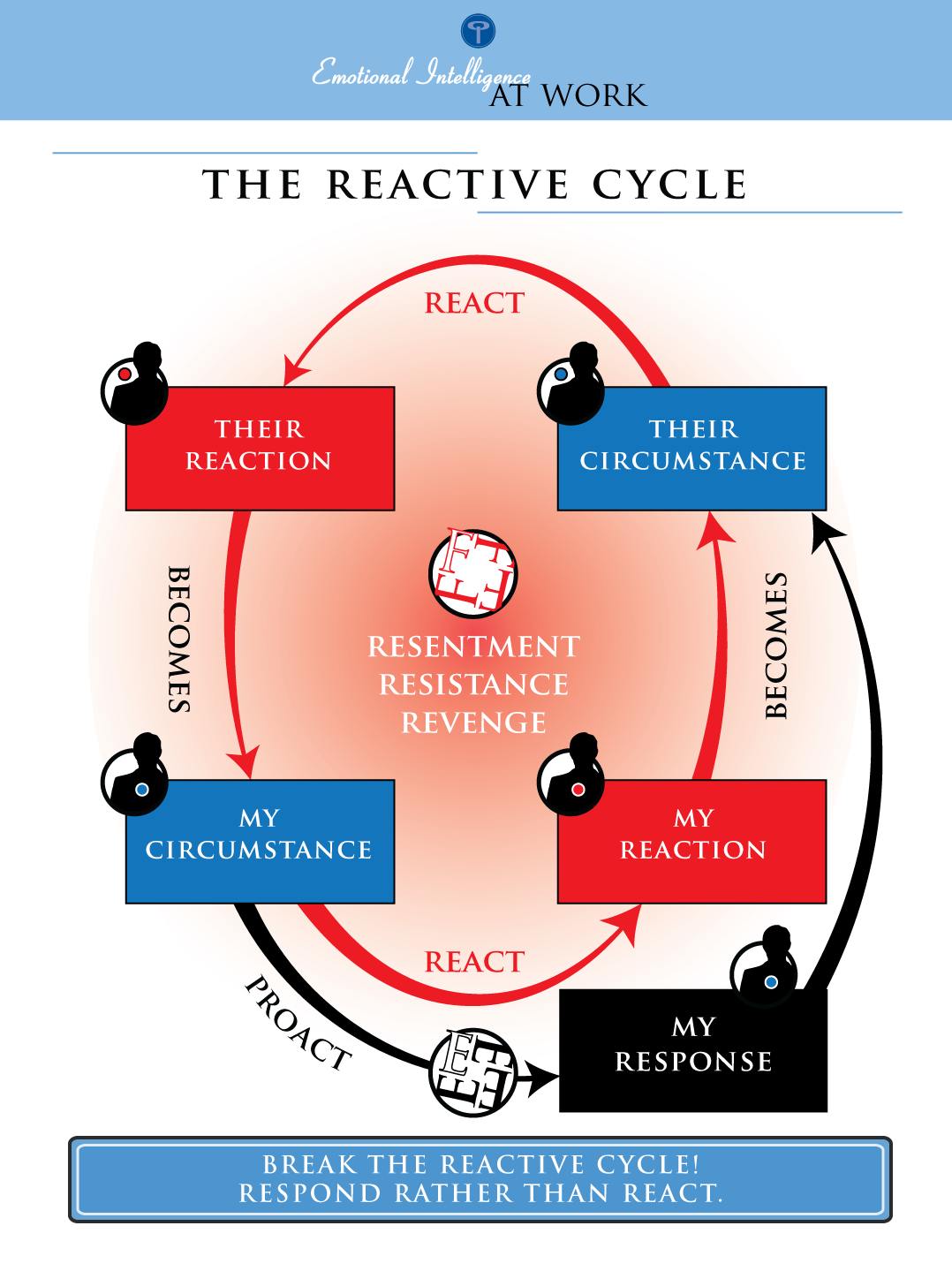 Reactive-Cycle.png
