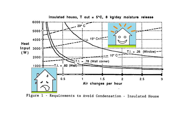 Branz controlled study in 1987 by Robert C. Bishop on Ventilation to reduce indoor condensation.