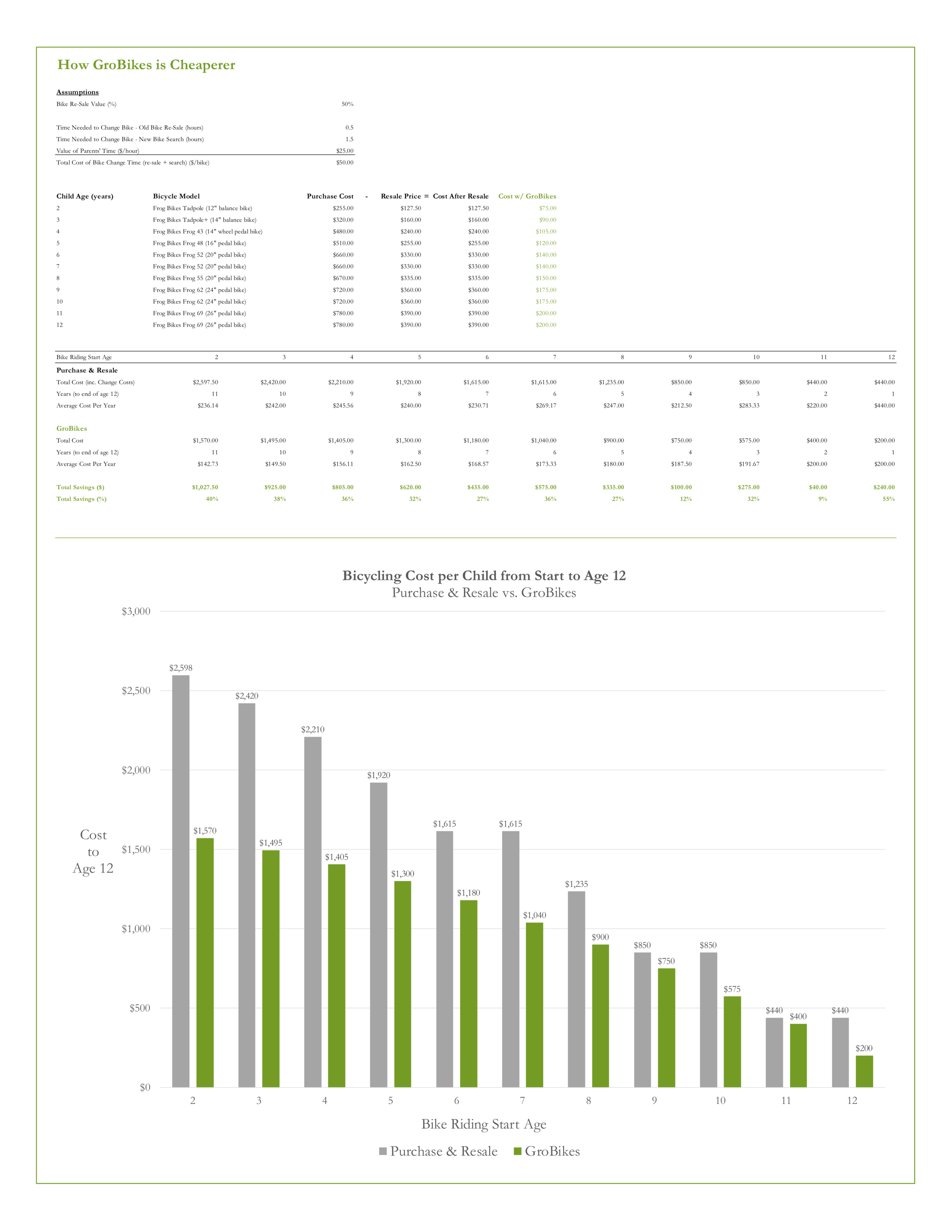 How GroBikes is Cheaperer v2 (2019 pricing).png
