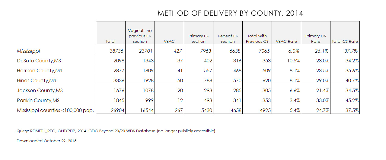MS-county-method-of-deliver.jpg