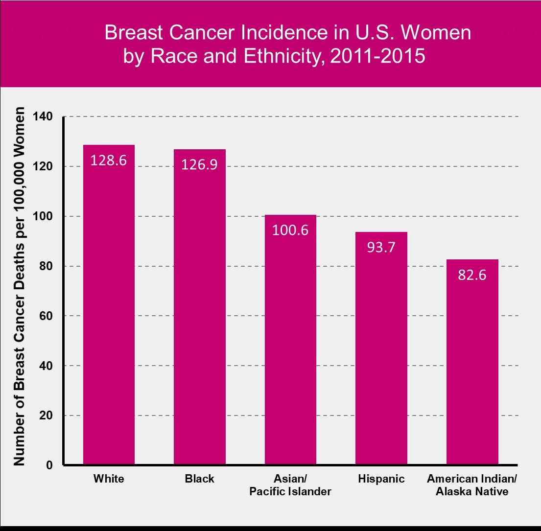 Source: SEER Cancer Statistics Review, 1975-2015, 2018 [ 558 ]