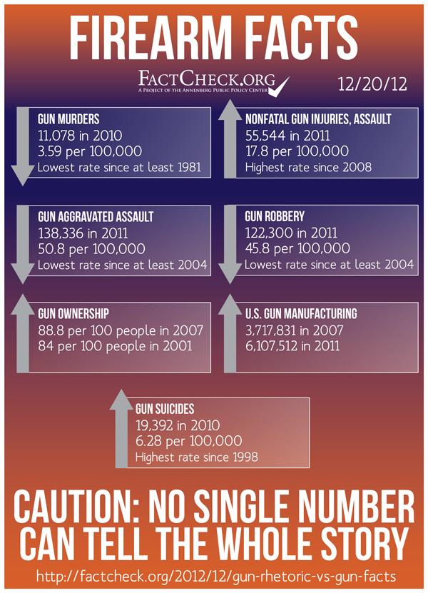 Infographic, Annenberg Public Policy Center, University of Pensylvania