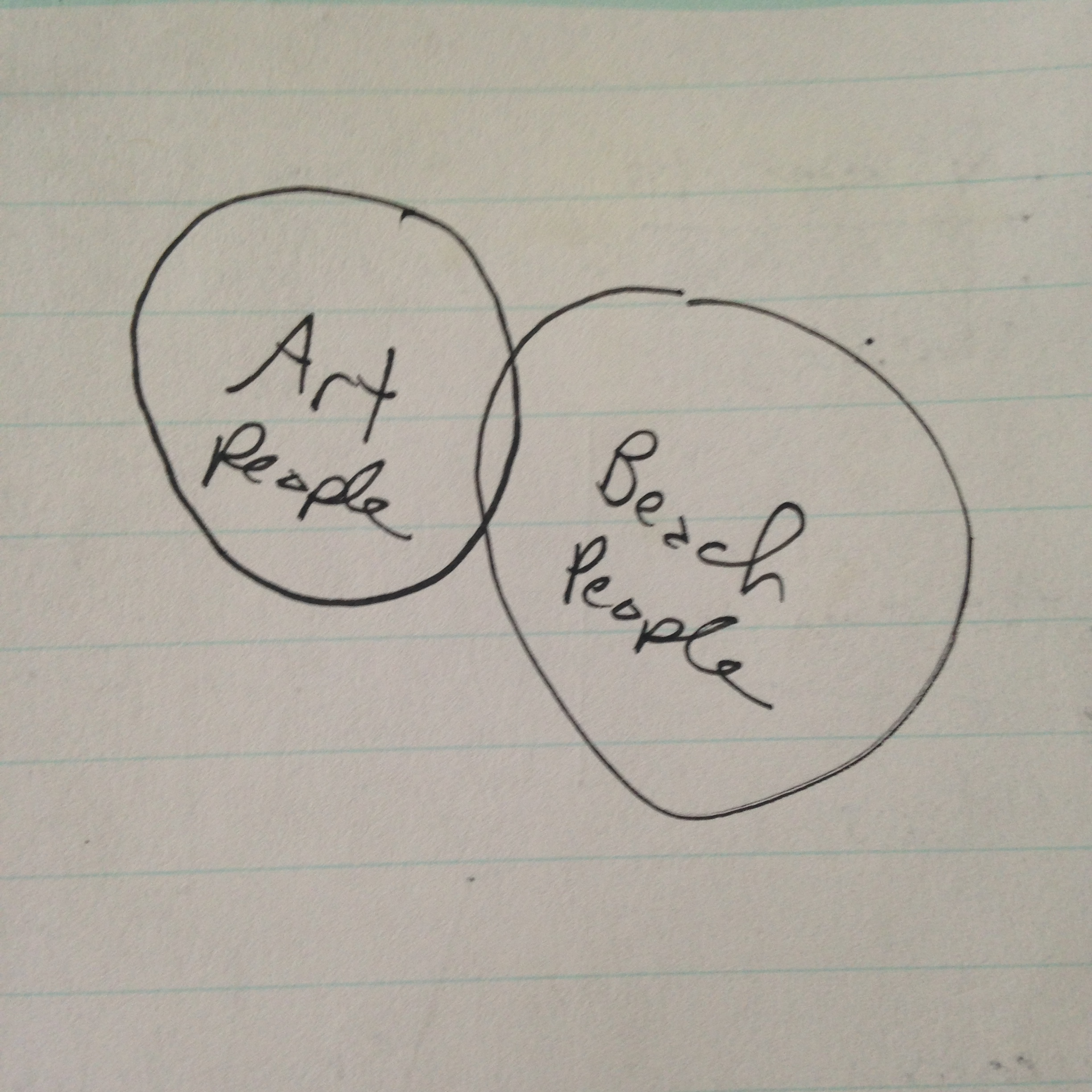 There's nothing a good Venn diagram can't explain.