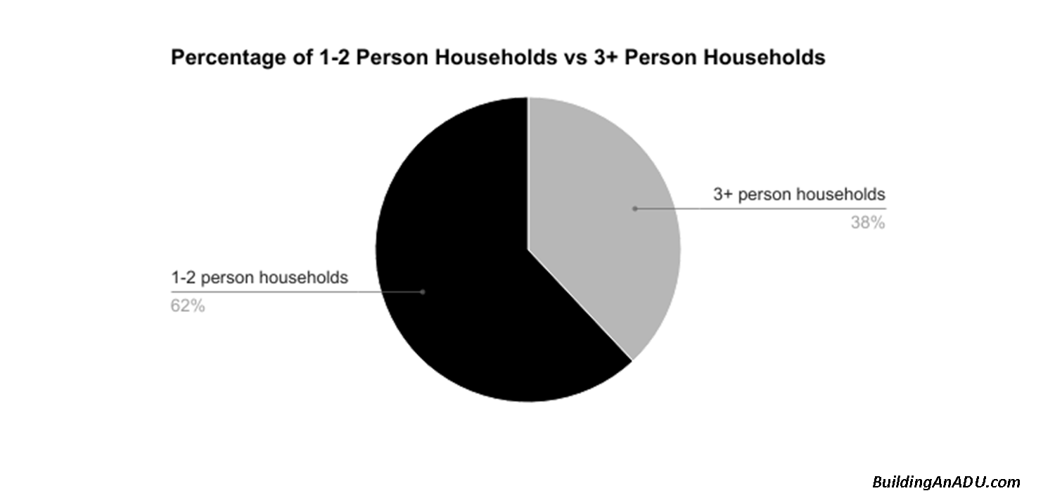 Percentage of household for 1-2 people
