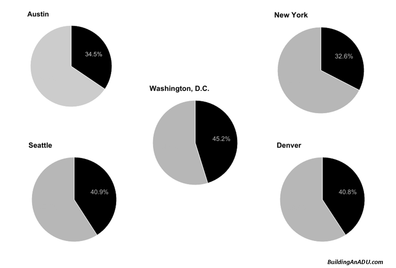 The dark sections represent the percent of one person households in 2014.   http://furmancenter.org/files/NYUFurmanCenter_RespondingtoChangingHouseholds_2014_1.pdf