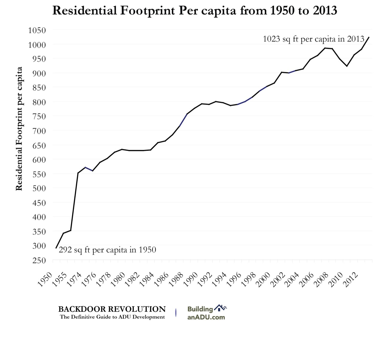 Since the 1950s, shrinking household sizes and the growing size of residential structures has resulted in dramatic increases of per capita residential footprints.