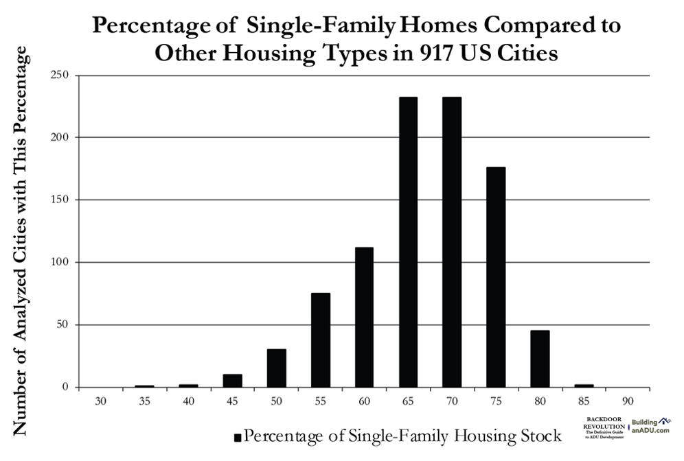Most US cities are dominated by single family houses. These types of homes no longer match the demographics of US Cities.