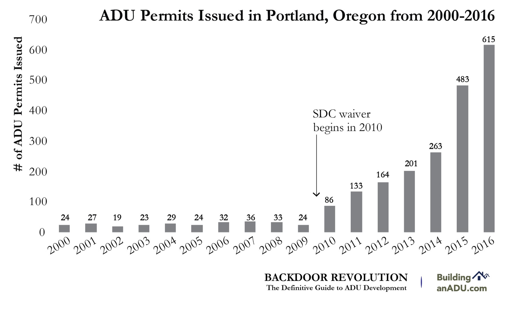 Portland has been a pioneering US city in ADU development. ADU development has increased exponentially since 2010.