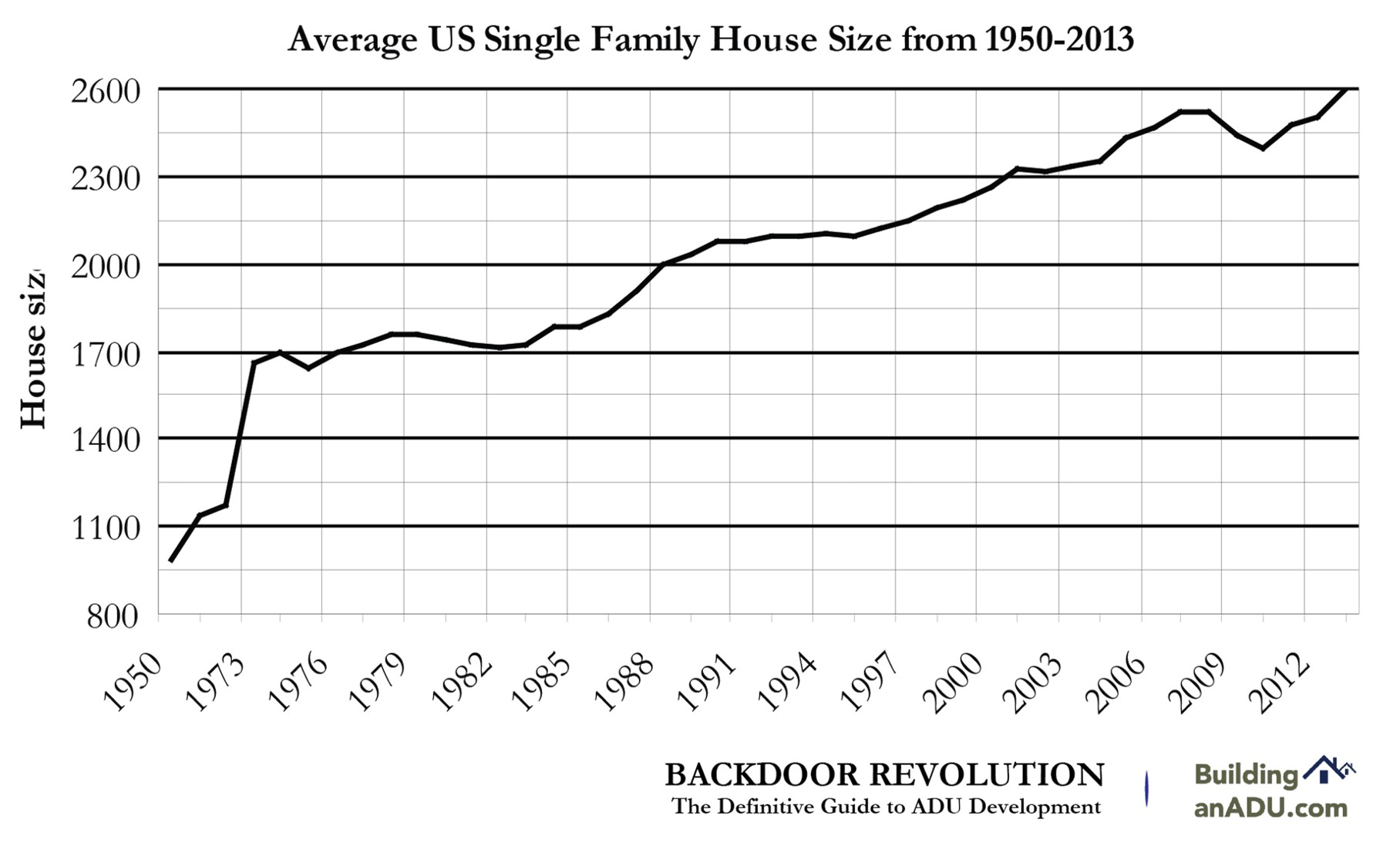 Single family home sizes in the US have increased dramatically since 1950.