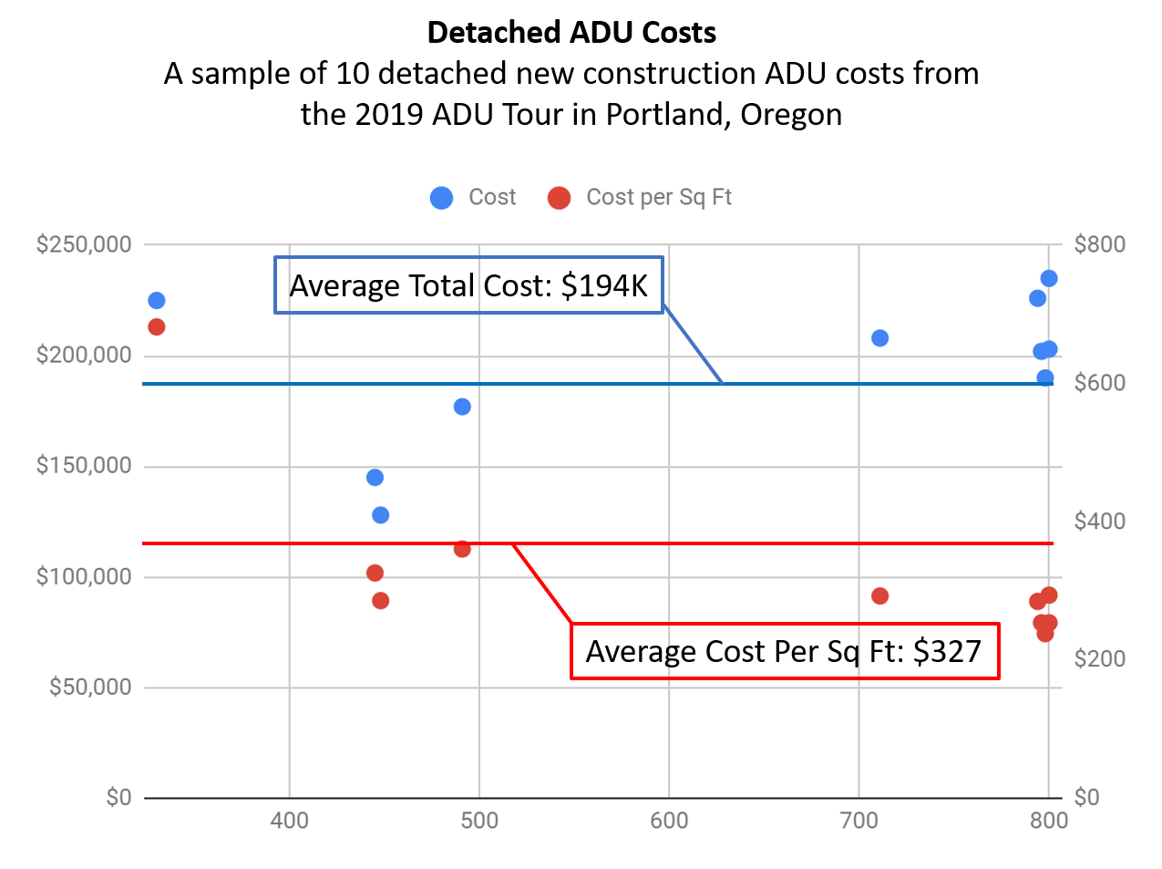 Calculating Costs — Building an ADU