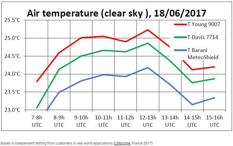 Davis 7714 solar radiation screen has a measurement error of up to 0,8°C versus the Barani MeteoShield.