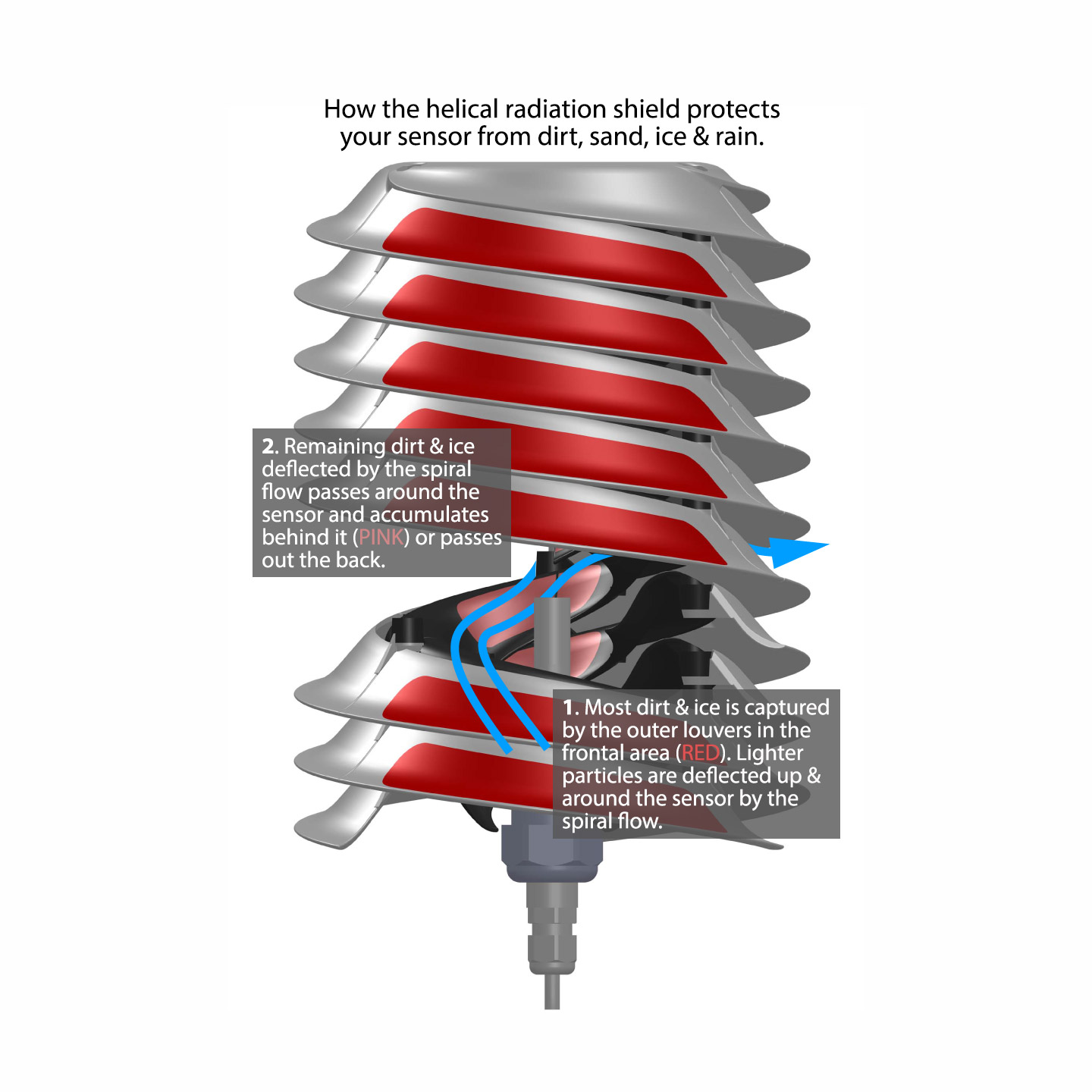 Illustration: How the helical radiation shield protects your sensor from dirt, sand, ice and rain.