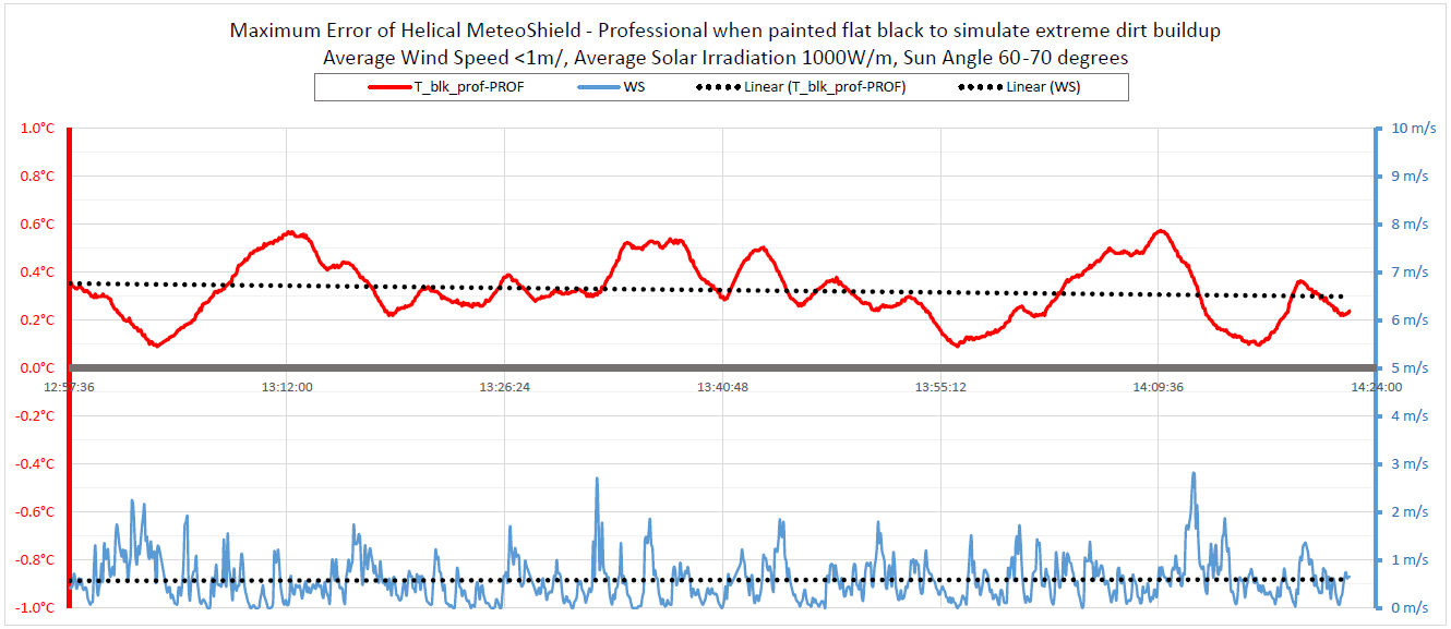 Temperature error due to flat black paint on the solar radiation shield. Temperature Error is shown in Red and corresponding Wind Speed is shown in Blue. Average error was 0.35°C at an average wind speed of 0.7m/s. Max error < 0.6°C on August 4, 2017. Maximum daily temperature reached 35°C at this location with GPS coordinates: latitude 48.1, longitude 17.9.