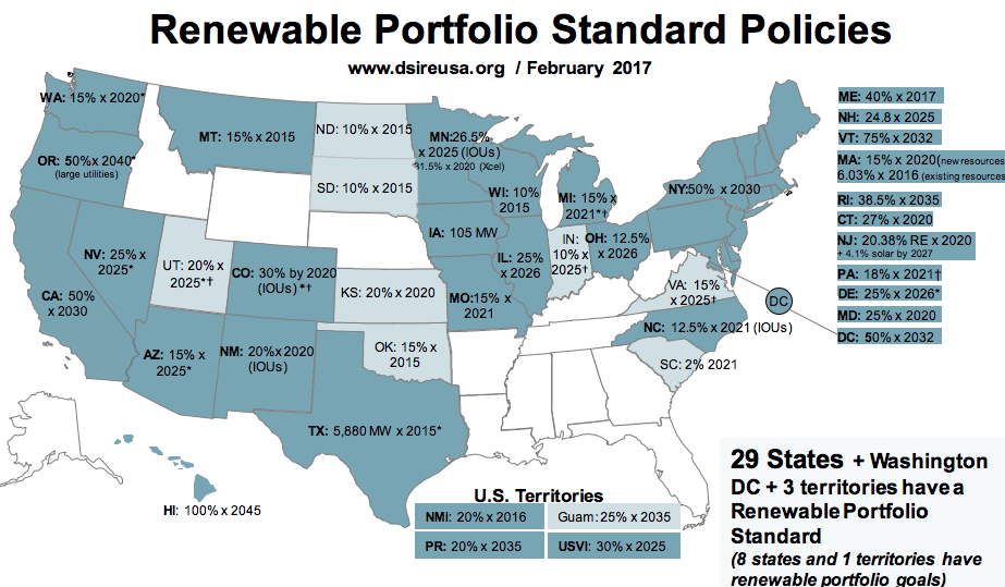 energy by state