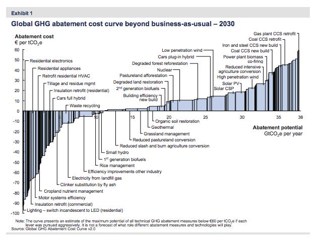 Global GHG abatement cost curve
