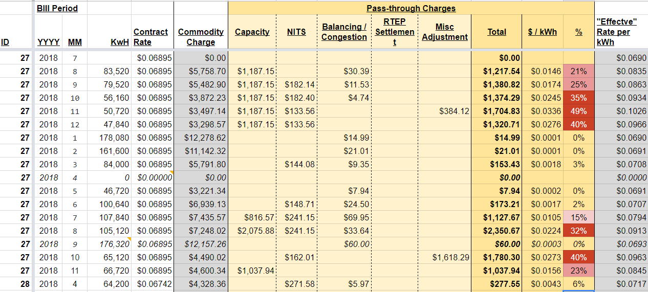 Screenshot of our bill tracker which helped us analyze over 500 Pepco invoices for overcharges.
