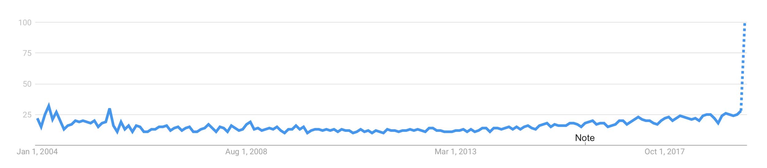Product Design interest, Google Trends July 2019