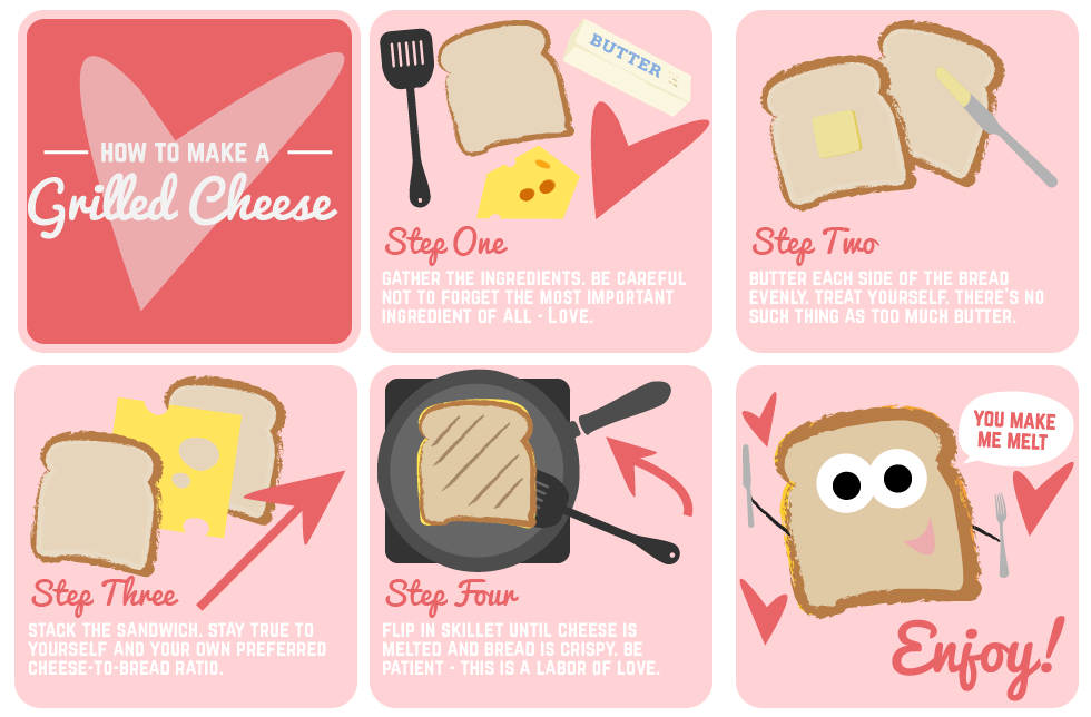 Process infographic on how to make a grilled cheese