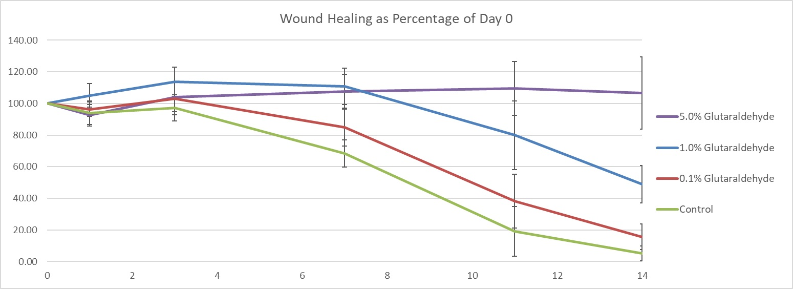 Delayed healing by varying percentage.jpg