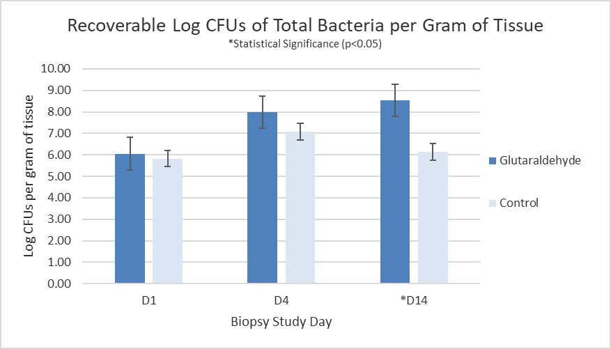 Recovered Total Bacteria in Crosslinked Wounds.jpg
