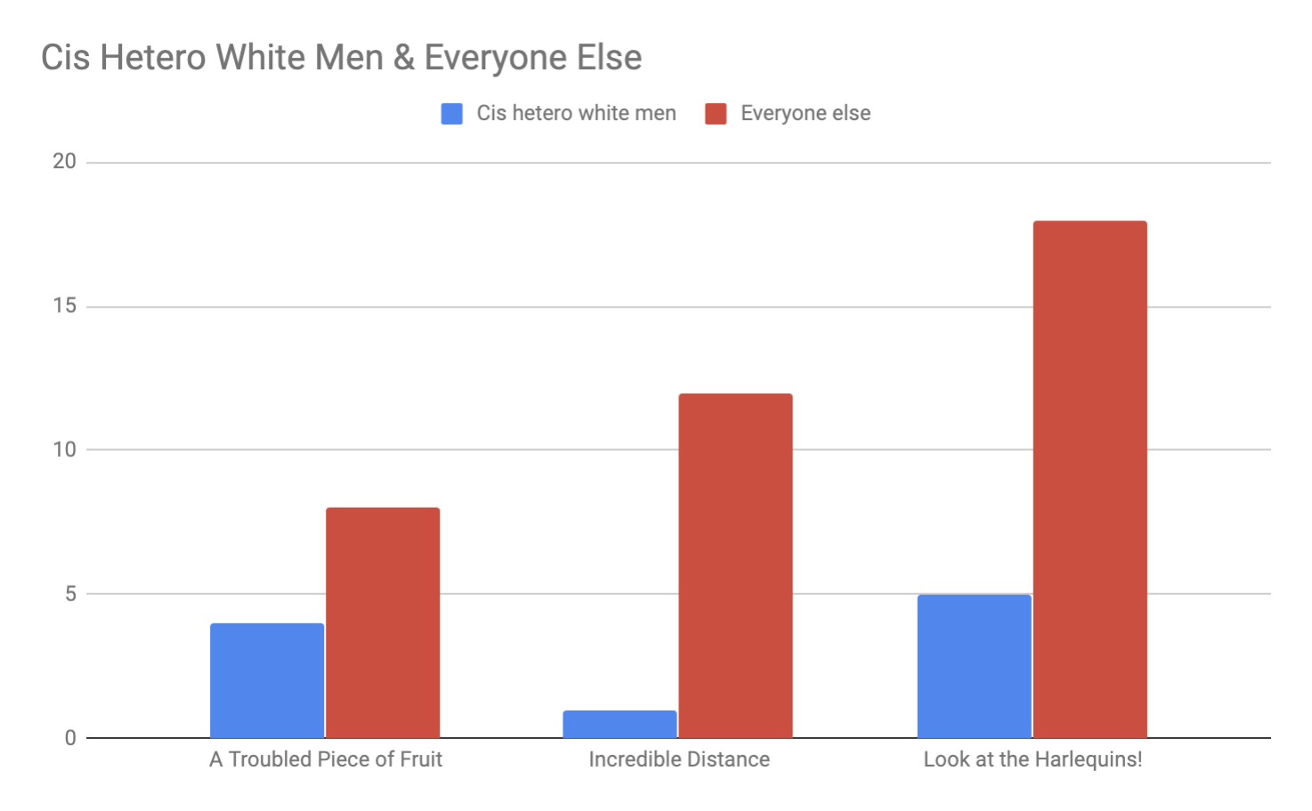 Cis Hetero White Men & Everyone Else.png