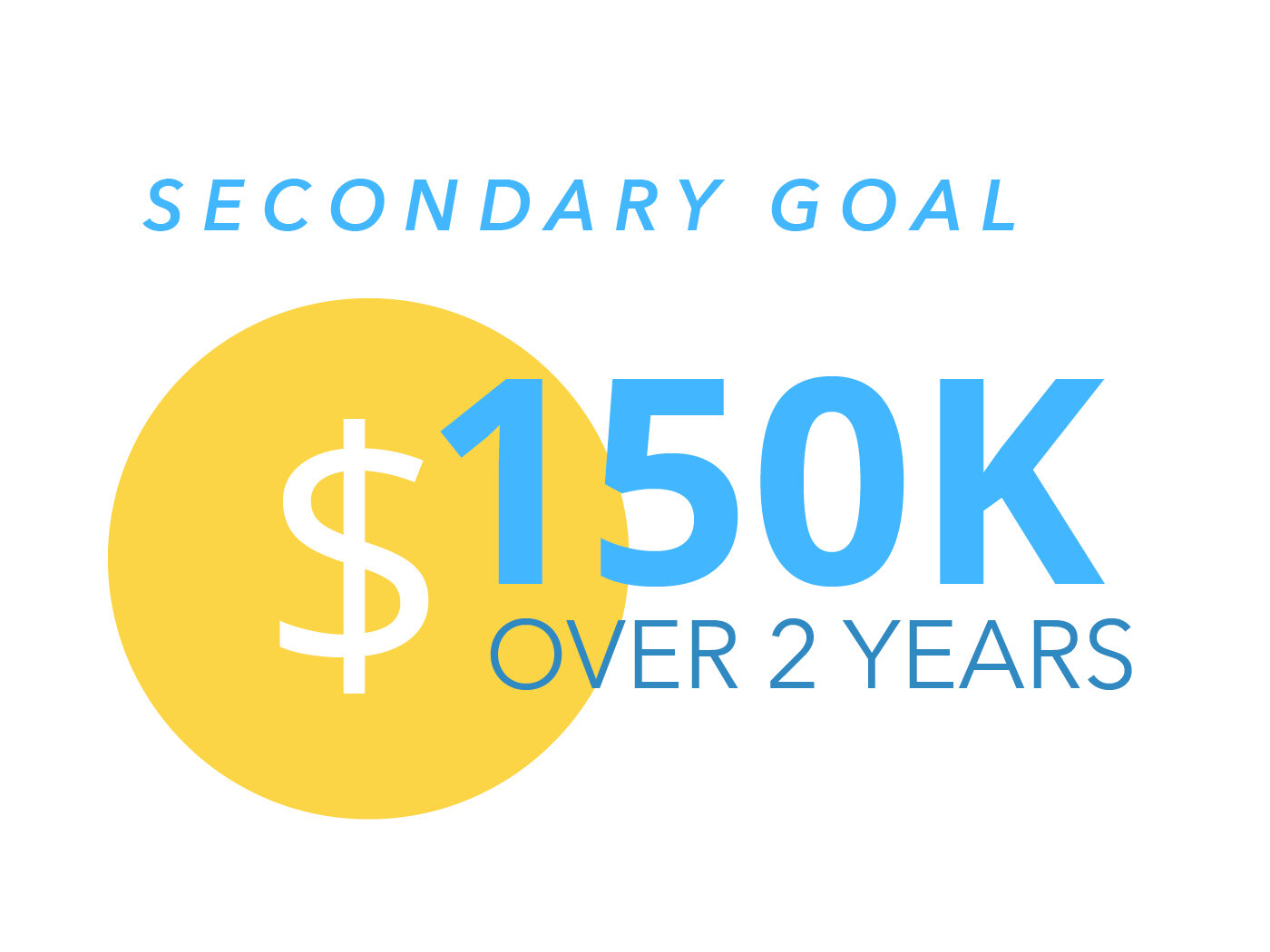 OUR SECONDARY GOAL  is $150,000 in generous giving over the next two years towards the purchase and renovation of our new location. This goal is divided into a $50,000 cash offering on Victory Sunday, October 27, and $100,000 of pledged giving over the next two years.